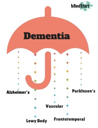 dementia_umbrella_graphic